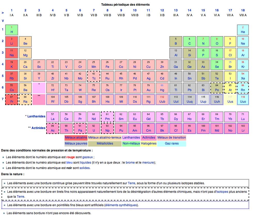 Infos sur tableau elements chimique arts et voyages for Tableau elements