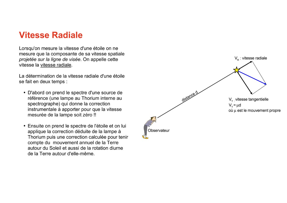 la Vitesse Radiale